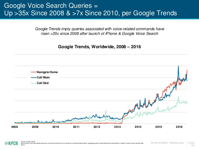 Google-Voice-Search-Queries