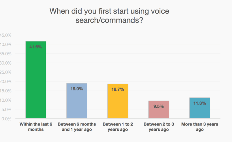 Voice-Search-IPA