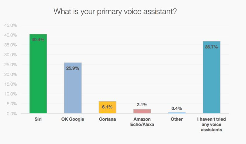 Primary-Voice-Assistant