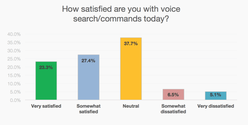 Satisfaction-With-Voice-Search